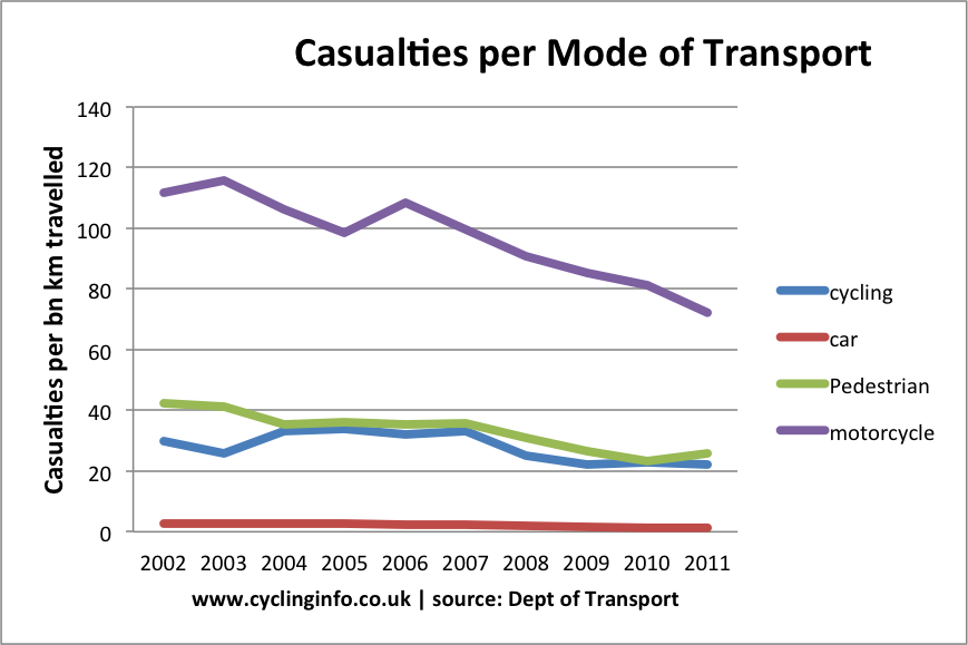 casualties per bn km