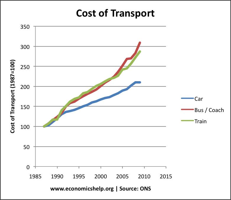 Car Oil Change Prices Uk