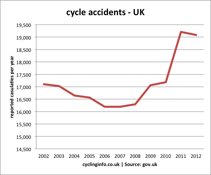 all cycle accidents