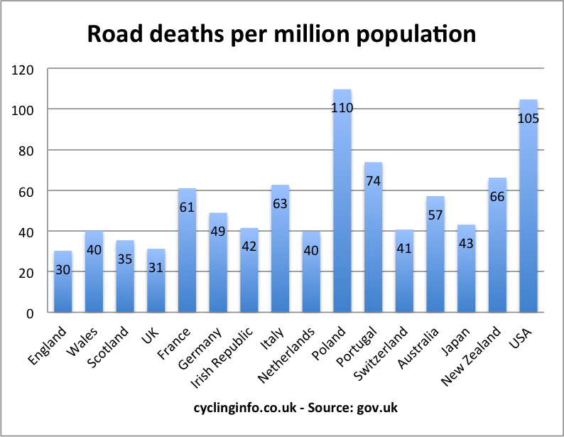 Cycle deaths / casualties in the UK